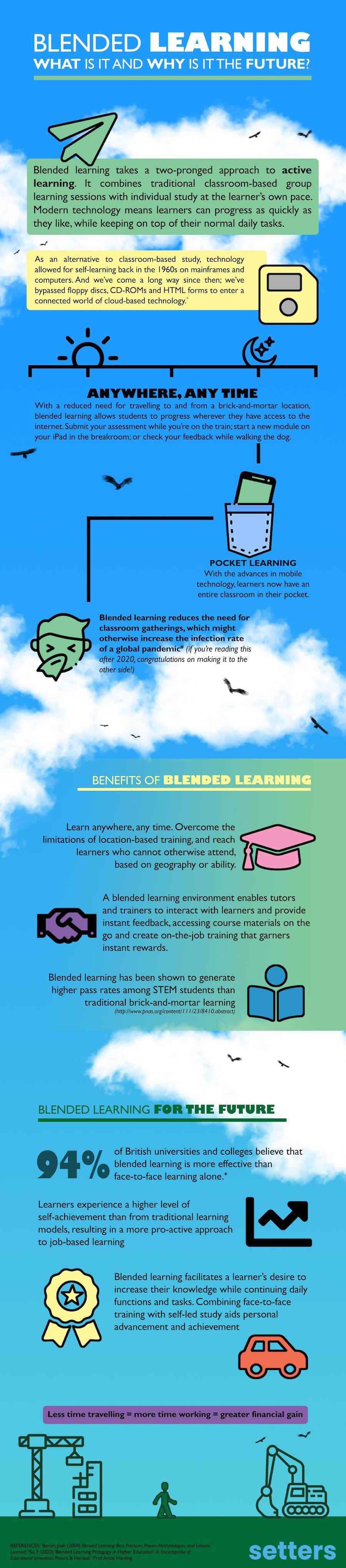 A visual graphic describing and explaining blended learning.